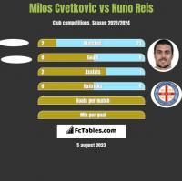 Milos Cvetkovic vs Nuno Reis h2h player stats