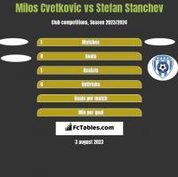 Milos Cvetkovic vs Stefan Stanchev h2h player stats