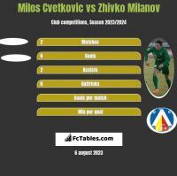 Milos Cvetkovic vs Zhivko Milanov h2h player stats