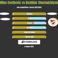 Milos Cvetkovic vs Bozhidar Chorbadzhiyski h2h player stats