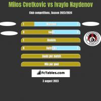 Milos Cvetkovic vs Ivaylo Naydenov h2h player stats