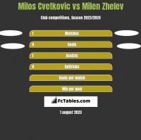 Milos Cvetkovic vs Milen Zhelev h2h player stats