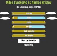 Milos Cvetkovic vs Andrea Hristov h2h player stats