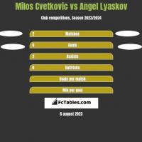 Milos Cvetkovic vs Angel Lyaskov h2h player stats