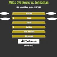 Milos Cvetkovic vs Johnathan h2h player stats