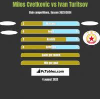 Milos Cvetkovic vs Ivan Turitsov h2h player stats