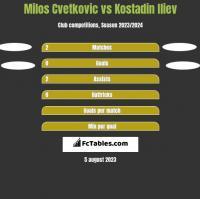 Milos Cvetkovic vs Kostadin Iliev h2h player stats