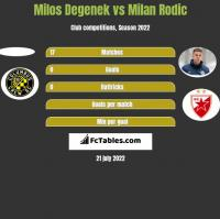 Milos Degenek vs Milan Rodic h2h player stats