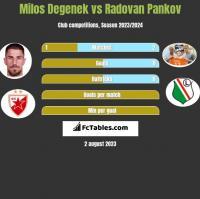 Milos Degenek vs Radovan Pankov h2h player stats