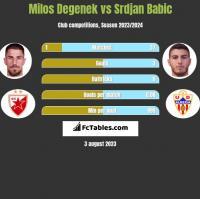 Milos Degenek vs Srdjan Babic h2h player stats