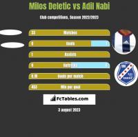 Milos Deletic vs Adil Nabi h2h player stats