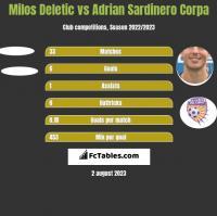Milos Deletic vs Adrian Sardinero Corpa h2h player stats