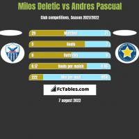 Milos Deletic vs Andres Pascual h2h player stats