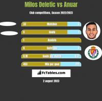 Milos Deletic vs Anuar h2h player stats