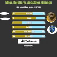 Milos Deletic vs Apostolos Giannou h2h player stats