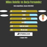 Milos Deletic vs Borja Fernandez h2h player stats