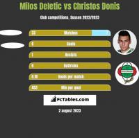 Milos Deletic vs Christos Donis h2h player stats