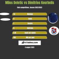 Milos Deletic vs Dimitrios Kourbelis h2h player stats