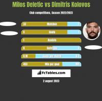 Milos Deletic vs Dimitris Kolovos h2h player stats