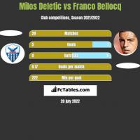 Milos Deletic vs Franco Bellocq h2h player stats