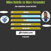 Milos Deletic vs Marc Fernandez h2h player stats