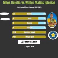 Milos Deletic vs Walter Matias Iglesias h2h player stats