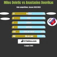 Milos Deletic vs Anastasios Douvikas h2h player stats