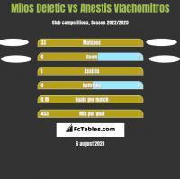 Milos Deletic vs Anestis Vlachomitros h2h player stats