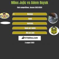 Milos Jojić vs Adem Buyuk h2h player stats