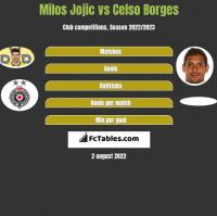 Milos Jojić vs Celso Borges h2h player stats