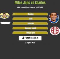 Milos Jojić vs Charles h2h player stats