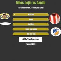 Milos Jojić vs Danilo h2h player stats