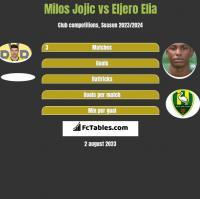Milos Jojić vs Eljero Elia h2h player stats
