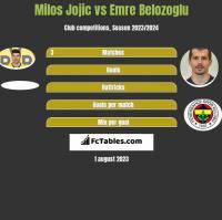Milos Jojić vs Emre Belozoglu h2h player stats