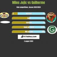 Milos Jojić vs Guilherme h2h player stats