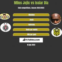 Milos Jojić vs Issiar Dia h2h player stats