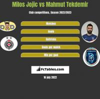 Milos Jojić vs Mahmut Tekdemir h2h player stats