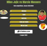 Milos Jojić vs Marcio Mossoro h2h player stats