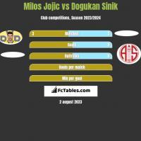 Milos Jojić vs Dogukan Sinik h2h player stats