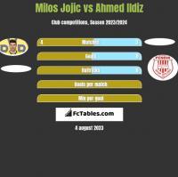 Milos Jojić vs Ahmed Ildiz h2h player stats