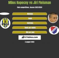 Milos Kopecny vs Jiri Fleisman h2h player stats
