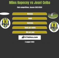 Milos Kopecny vs Josef Celba h2h player stats