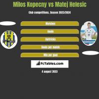 Milos Kopecny vs Matej Helesic h2h player stats
