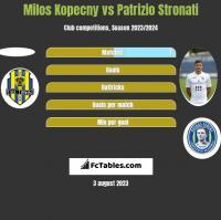 Milos Kopecny vs Patrizio Stronati h2h player stats