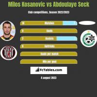 Milos Kosanovic vs Abdoulaye Seck h2h player stats