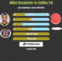 Milos Kosanovic vs Collins Fai h2h player stats