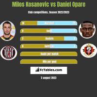 Milos Kosanovic vs Daniel Opare h2h player stats