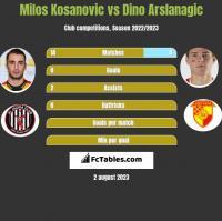 Milos Kosanovic vs Dino Arslanagic h2h player stats