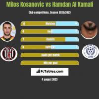 Milos Kosanovic vs Hamdan Al Kamali h2h player stats