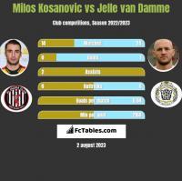 Milos Kosanovic vs Jelle van Damme h2h player stats